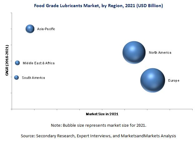 Food Grade Lubricants Market