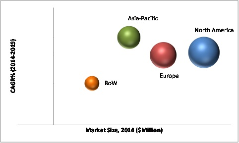 Refrigerated Transport Market Share