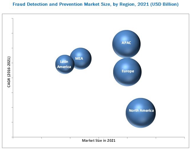 "global fraud detection and prevention market Marketresearchbiz delivers in-depth insights on the global fraud detection and prevention market in its upcoming report titled, ""global fraud detection and prevention market trends."