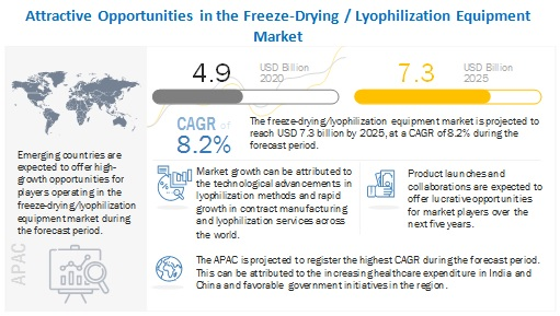 Freeze Drying / Lyophilization Equipment Market