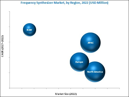 Frequency Synthesizer Market