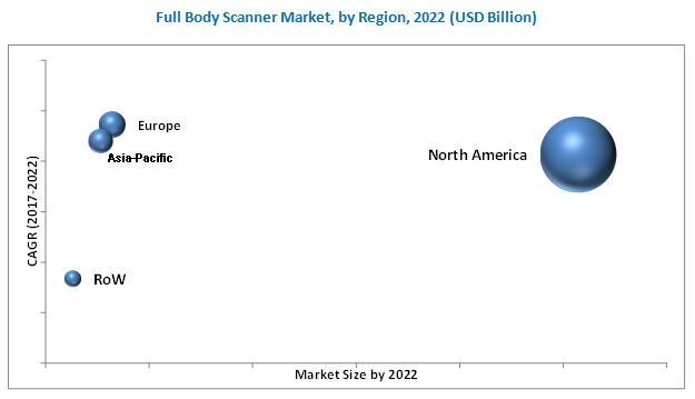Full Body Scanner Market