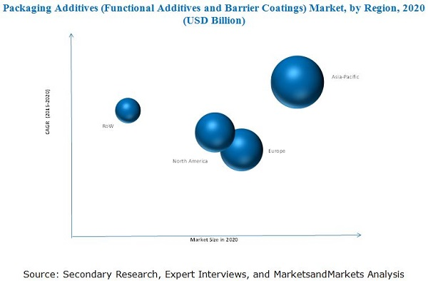 Packaging Additives (Functional Additives and Barrier Coatings) Market