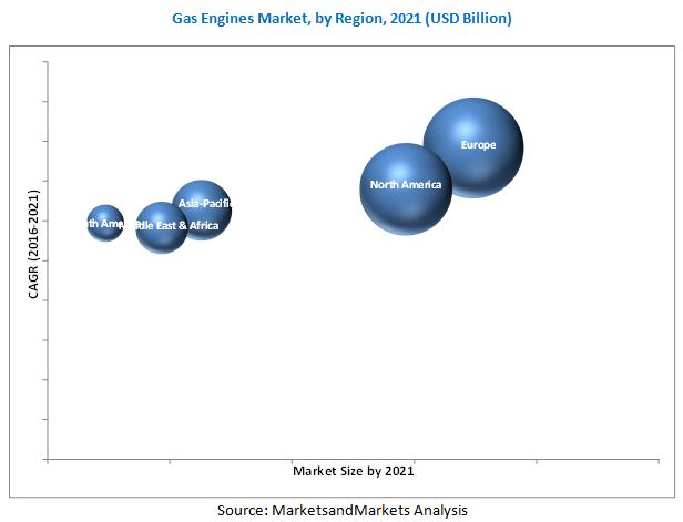 Gas Engines Market