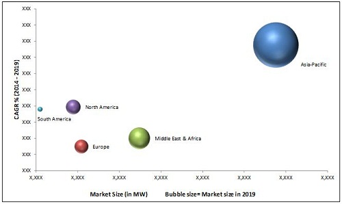 Gasification market