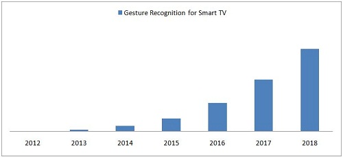 Gesture Recognition For Smart TV Market