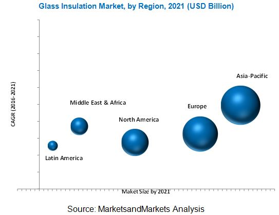Glass Insulation Market