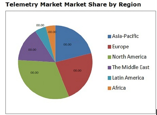 Global Telemetry Market Market