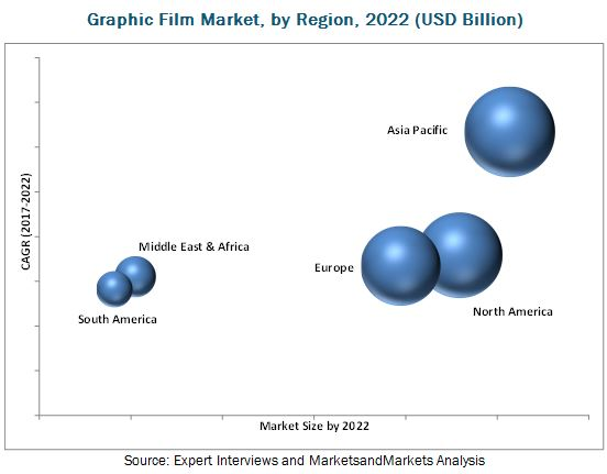 Graphic Film Market