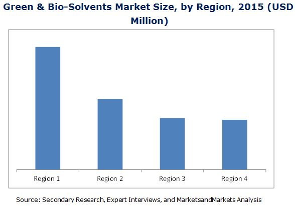 Green Solvent and Bio-Solvents Market