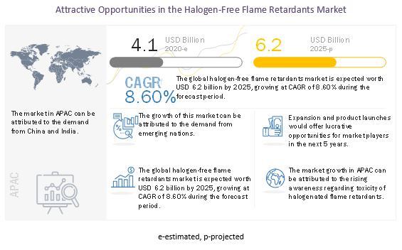 Halogen-Free Flame Retardants Market