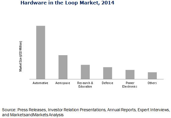 Hardware in the loop Market