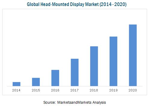 Head Mounted Display Market