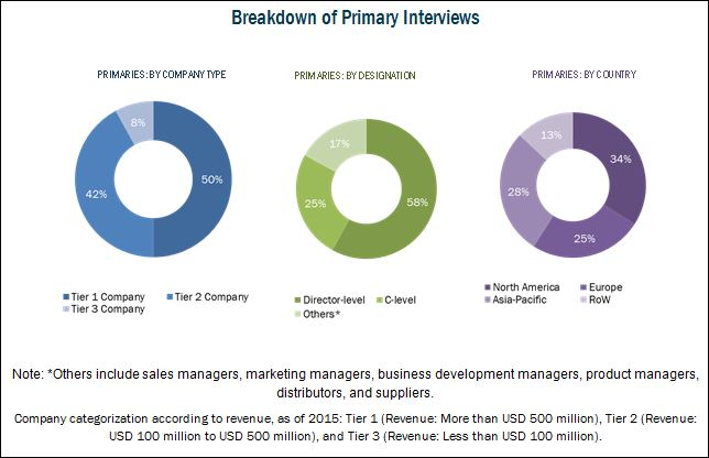 Health Information Exchange Market-Breakdown of Primary Interviews