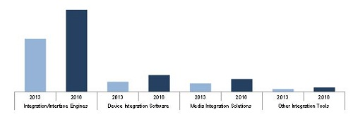 Healthcare IT Integration Market