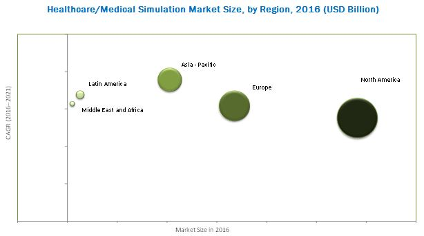 Healthcare/Medical Simulation Market