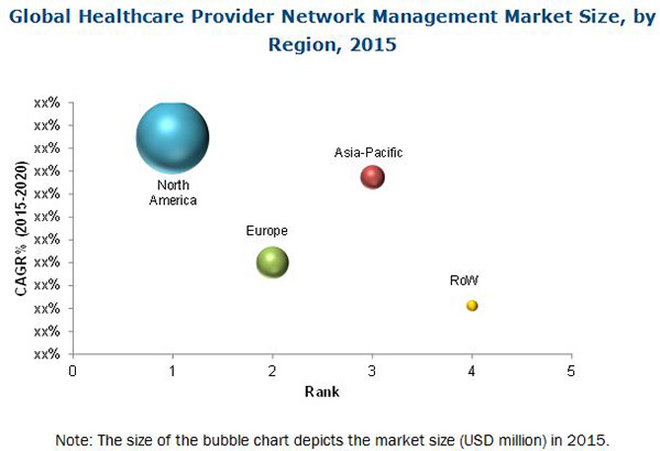 Healthcare Provider Network Management Market
