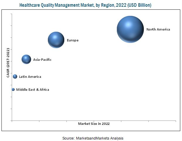 Healthcare Quality Management Market