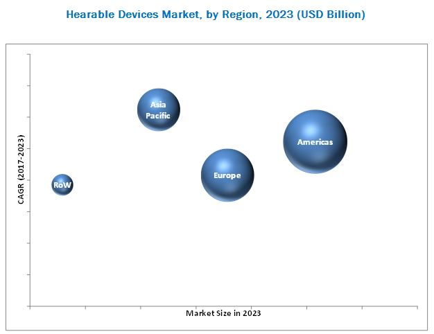 Hearable Devices Market