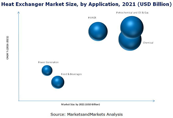 Heat Exchangers Market