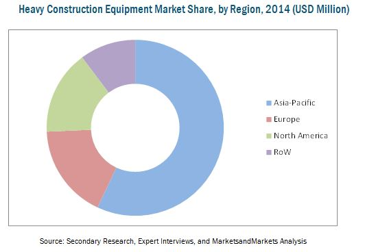 earthmoving equipment market in uae Earthmoving equipment market is expected to grow over the cagr of around 75% during the period 2016 to 2022,global earthmoving equipment market,by product,by application,global forecast to.