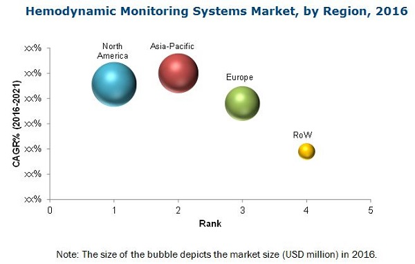 Hemodynamic Monitoring Systems Market