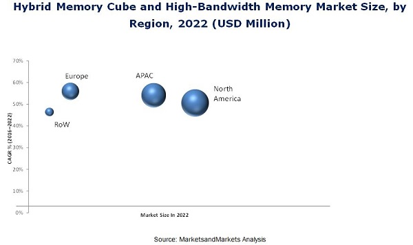 Hybrid Memory Cube and High-Bandwidth Memory Market