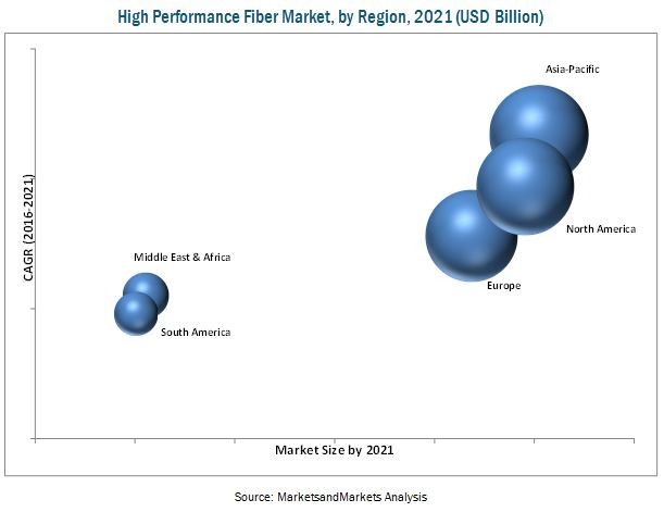 High Performance Fiber Market