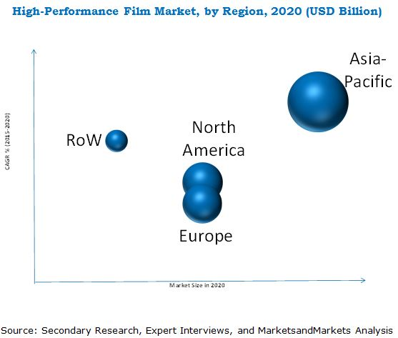 High Performance Film Market