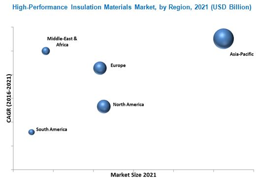 High Performance Insulation Materials Market
