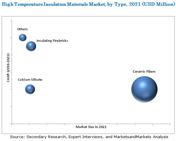 High Temperature Insulation Materials Market