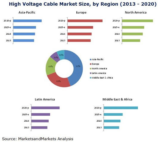 china high voltage cables markets High voltage cables market scrutinized in new research  china is the largest market for high voltage  the high voltage cables and accessories markets.