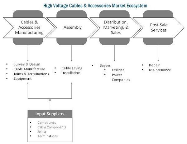 High Voltage Cables Market By Type Overhead Products Underground Amp Submarine Products And Region 2021 Marketsandmarkets