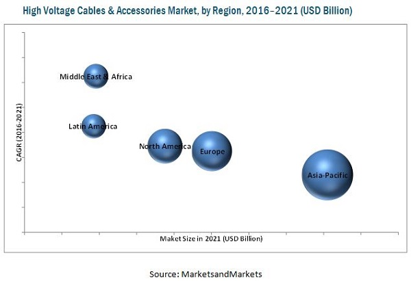 china high voltage cables markets Recent technological advances in high-voltage direct current (hvdc)  the sub- market for hvdc submarine cables appears particularly.