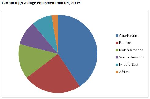 High Voltage Equipment Market