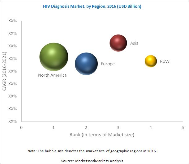 HIV Diagnosis Market