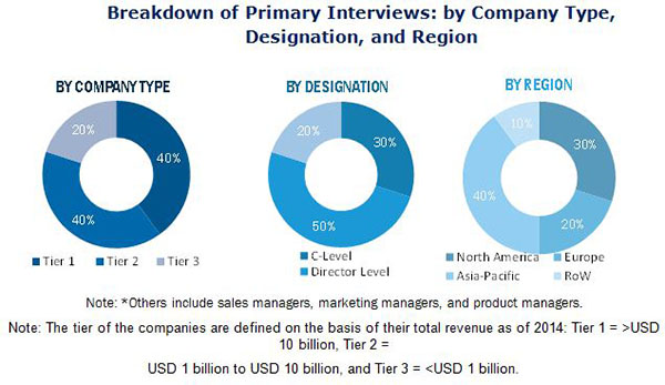 Home Automation and Control Systems Market