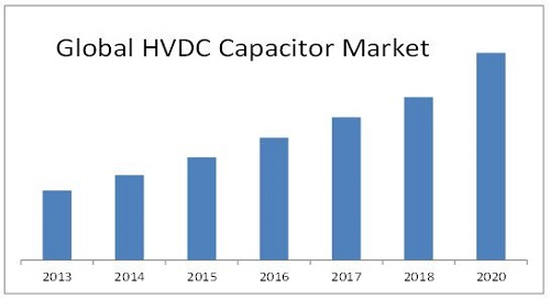 HVDC Capacitor Market
