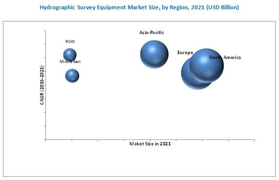 Hydrographic Survey Equipment Market