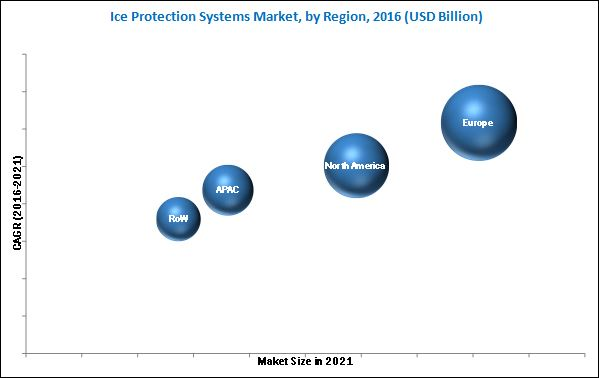 Ice Protection Systems Market