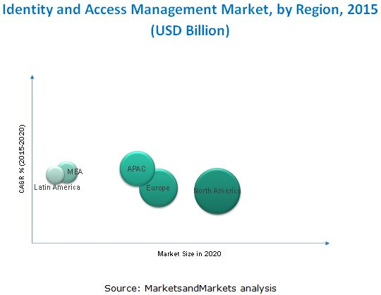 Identity Management Market