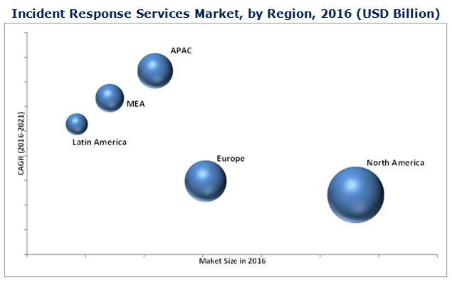 Incident Response Services Market