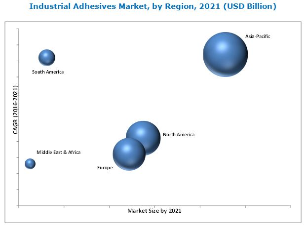 Industrial Adhesives Market
