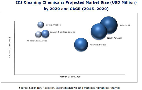 Industrial Cleaning Market