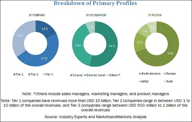 Industrial Control Systems (ICS) Security Market