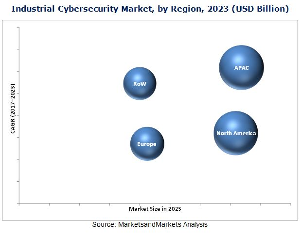 Industrial Cybersecurity Market