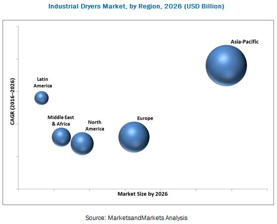 Industrial Dryers Market