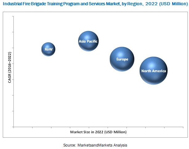 Industrial Fire Brigade Training Program and Services Market