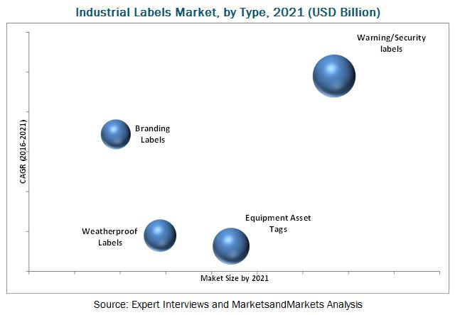 Industrial Labels Market