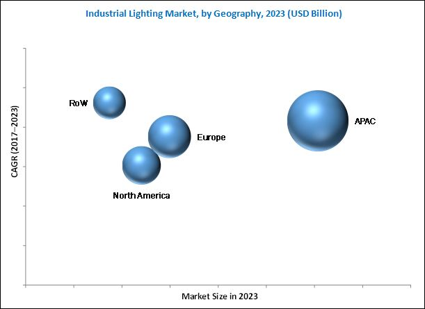 Industrial Lighting Market